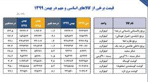 برنج رکود دار افزایش قیمت در بهمن ماه شد+ جدول